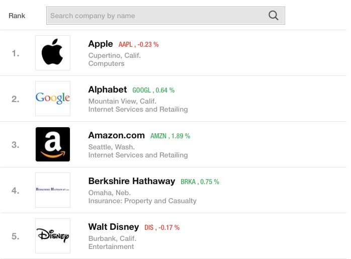 Fortune Top 5 Most Admired Companies