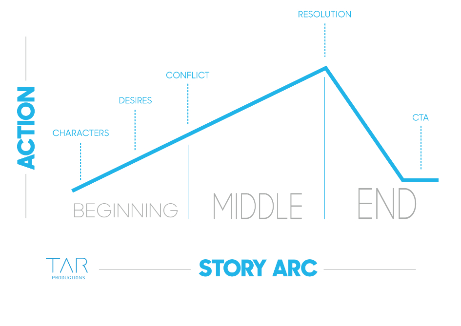 Story structure arc