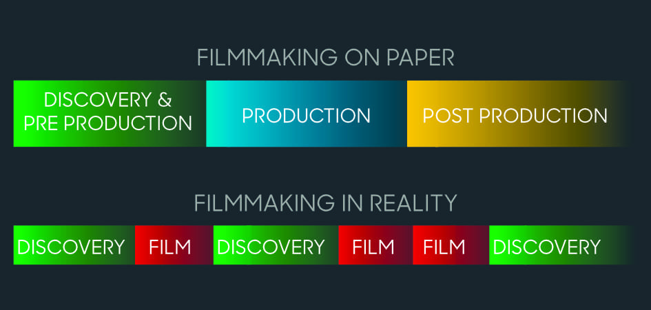 filmmaking reality graphic